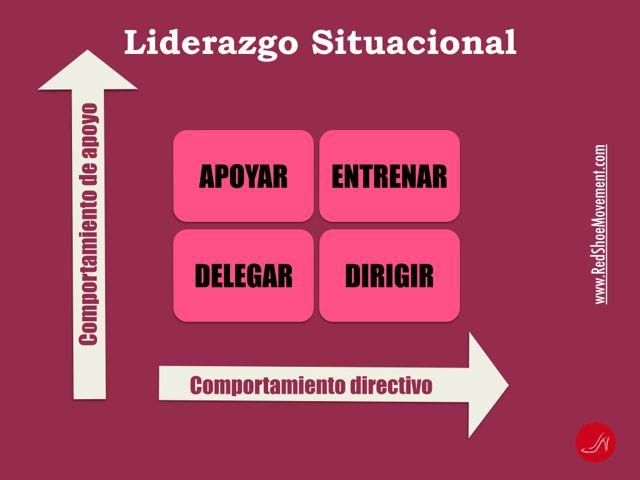 Esquema de la teoría de liderazgo situacional