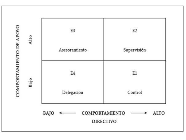 Cuadro que ilustra las 4 formas de liderar según el grado de poyo o comportamiento directivo: Control, Supervisión, Asesoramiento y Delegación. | Liderazgo situacional