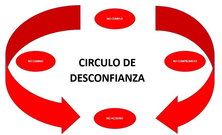 Para fomentar confianza en uno mismo hay que romper el círculo vicioso de la desconfianza.
