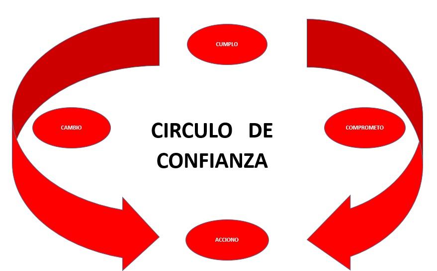 Creando un circulo virtuoso de confianza en ti misma sera mas fácil cumplir tus metas!